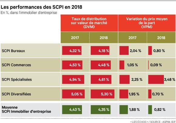 SCPI : le placement qui monte