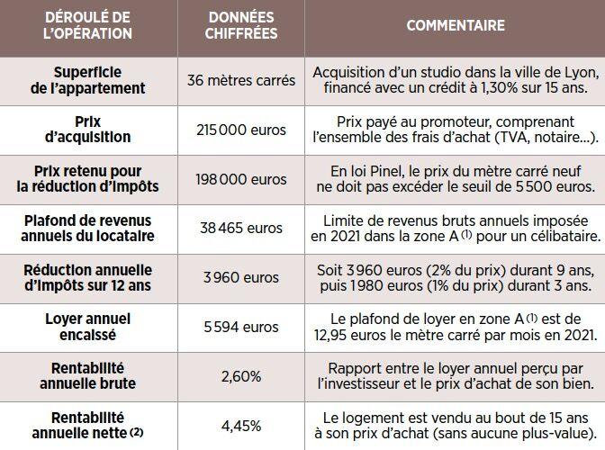 Investissement Pinel : ne vous laissez pas aveugler par la réduction d'impôt