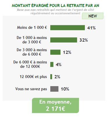 Épargne des Français en 2018 : épargne mensuelle de 227€, patrimoine financier de 44.095€