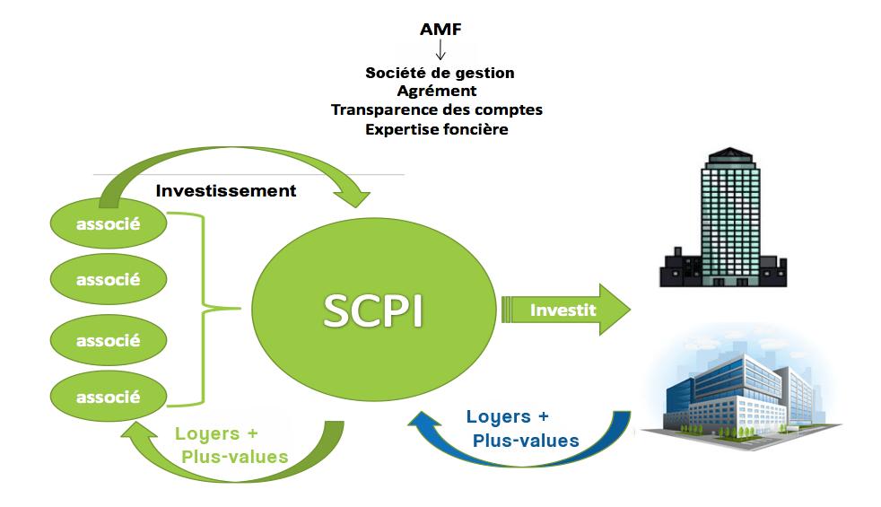 Pourquoi investir dans les SCPI ?
