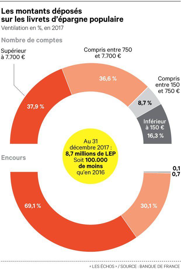 Bercy passe à l'offensive pour encourager l'épargne populaire