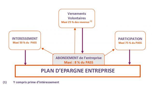 Le Plan d'Epargne Entreprise (PEE)