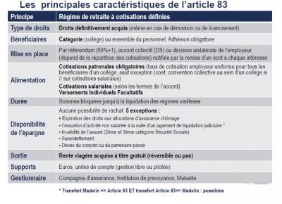 Le contrat de retraite à cotisations définies dit « Article 83 »
